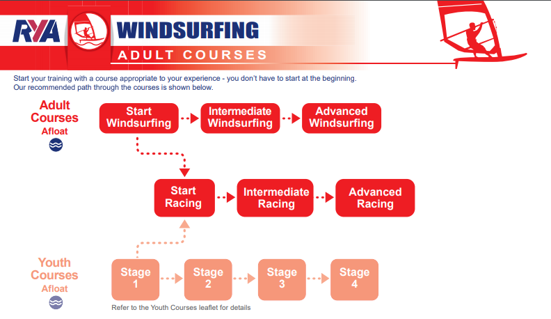 RYA syllabus and course structure for adult windsurfers