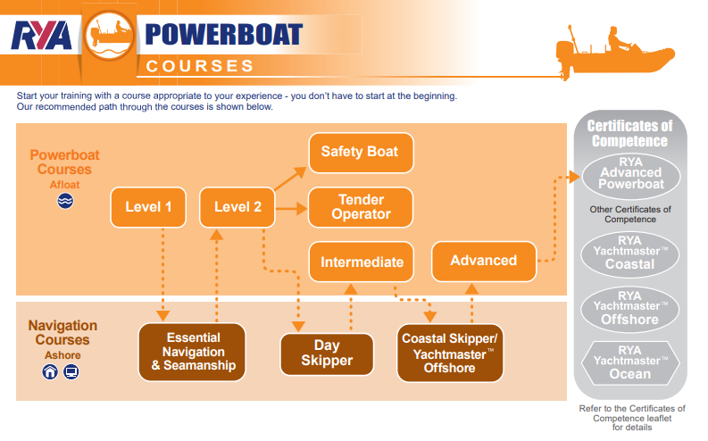 RYA Powerboat courses and syllabuses