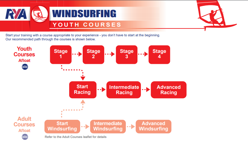 RYA syllabus and course structure for youth windsurfers